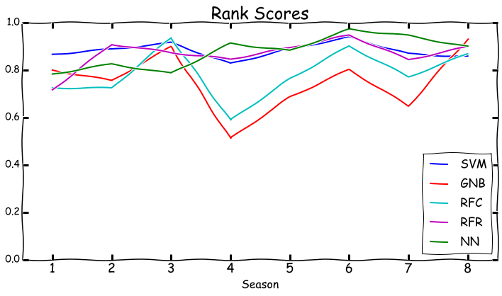 season_ranks